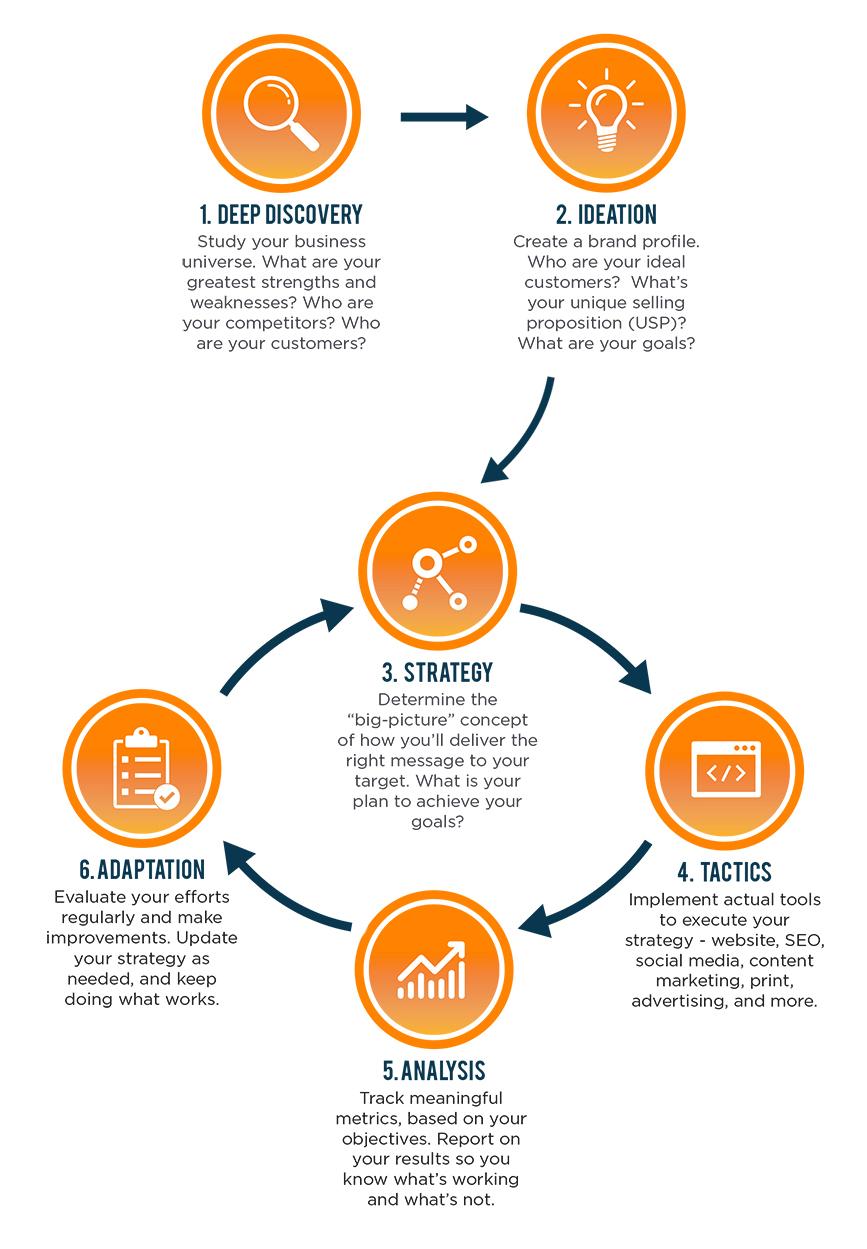 EZMarketing marketing process diagram