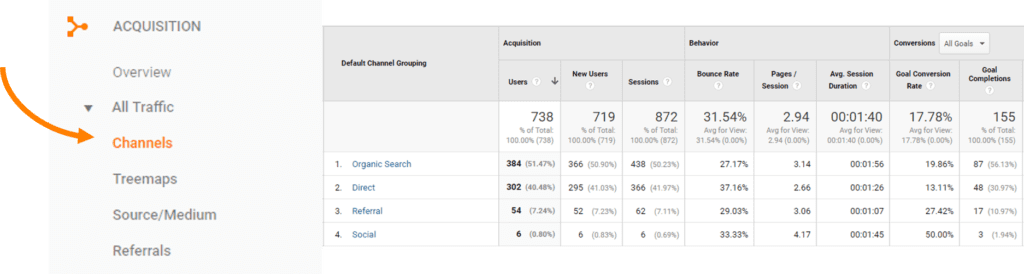 Google-Analytics-channel-report
