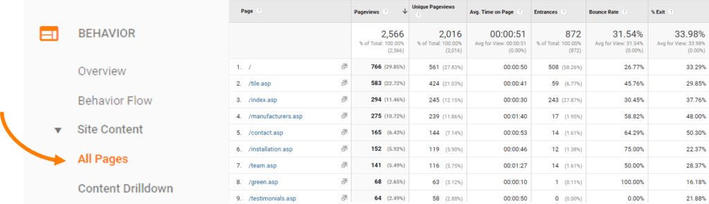 Google-Analytics-pages-report